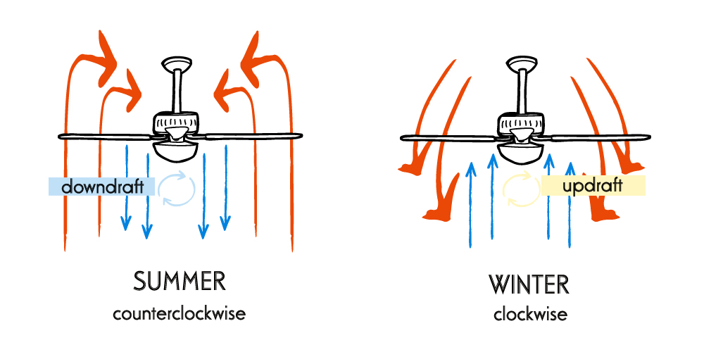 Ceiling fan buying guide luxedecor in the winter ceiling fans should rotate clockwise at a low speed the direction creates an updraft that pulls cool air up and pushes warm air down mozeypictures Gallery